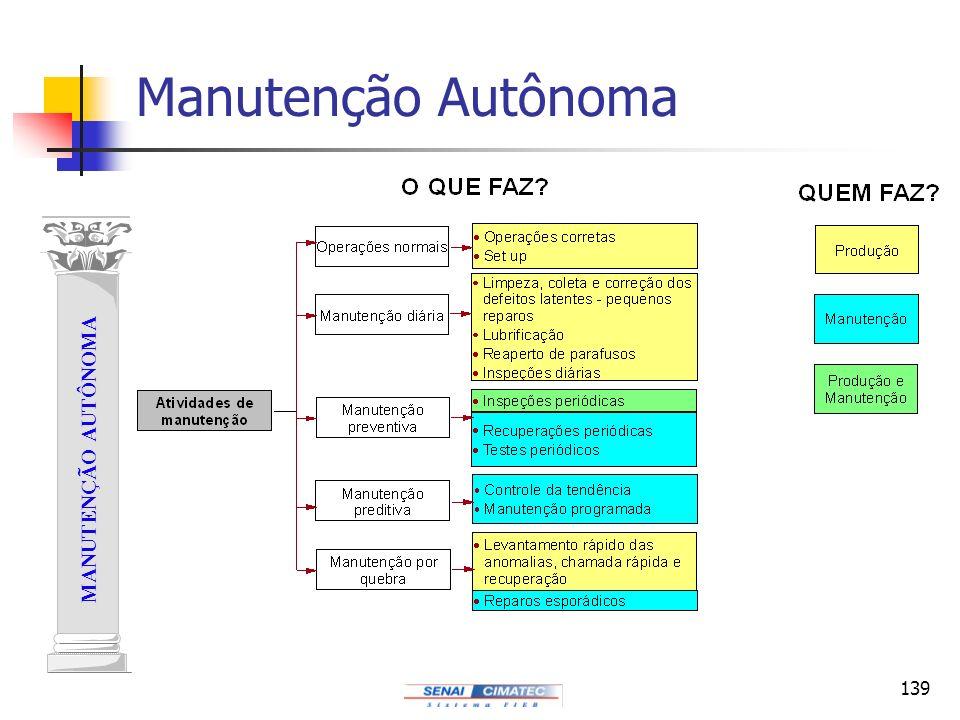 Manutenção Autônoma MANUTENÇÃO AUTÔNOMA