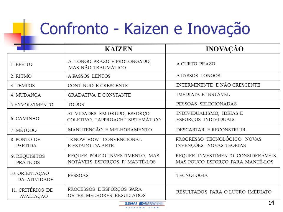 Confronto - Kaizen e Inovação