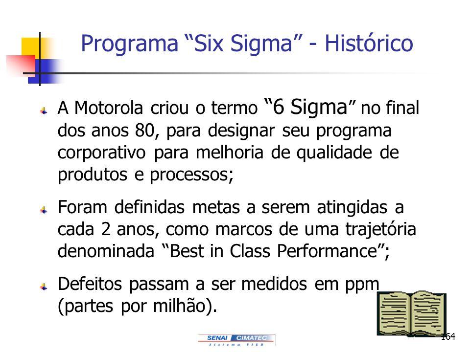 Programa Six Sigma - Histórico