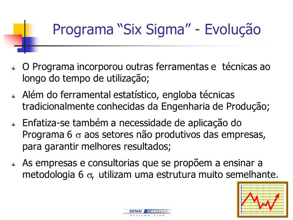 Programa Six Sigma - Evolução