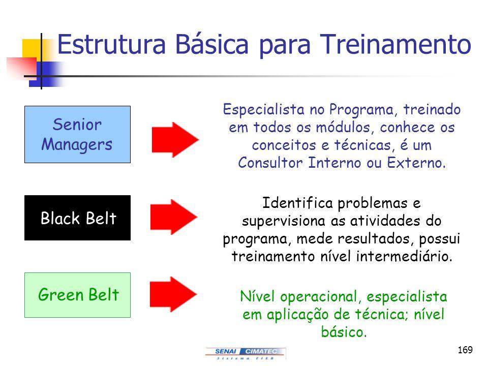 Estrutura Básica para Treinamento