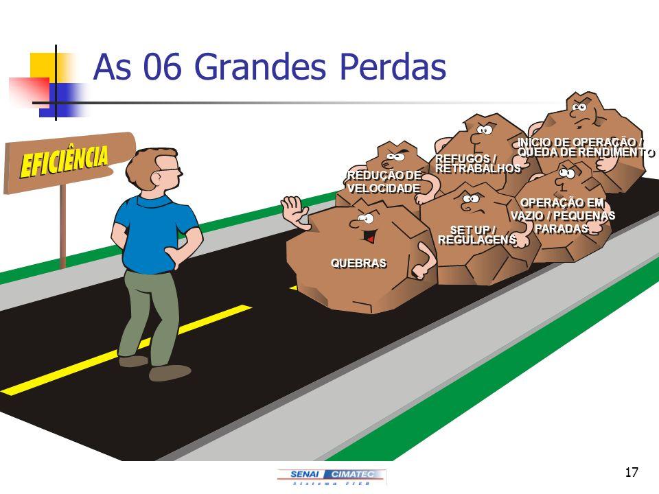 As 06 Grandes Perdas INÍCIO DE OPERAÇÃO / QUEDA DE RENDIMENTO