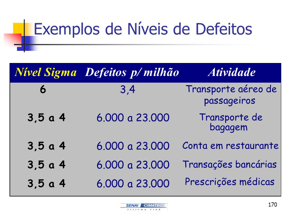 Exemplos de Níveis de Defeitos