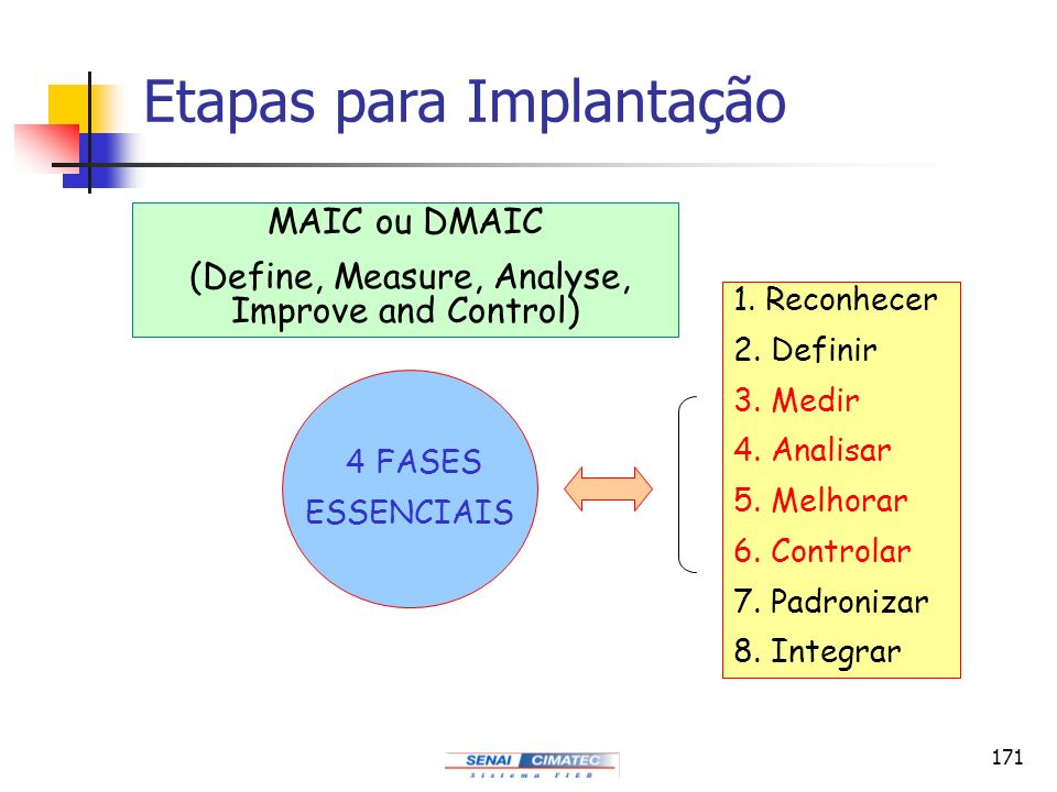 (Define, Measure, Analyse, Improve and Control)