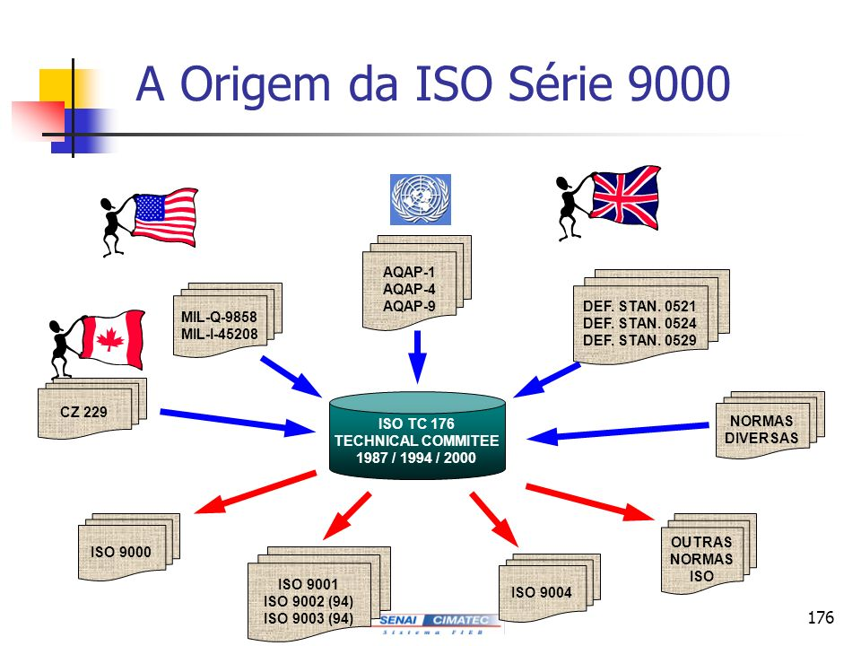 A Origem da ISO Série 9000 AQAP-1 AQAP-4 AQAP-9 DEF. STAN. 0521