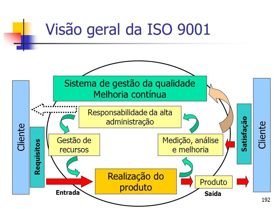 Visão geral da ISO 9001 Sistema de gestão da qualidade