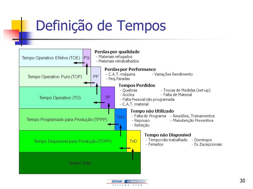 Definição de Tempos Perdas por qualidade Tempo Operativo Efetivo (TOE)