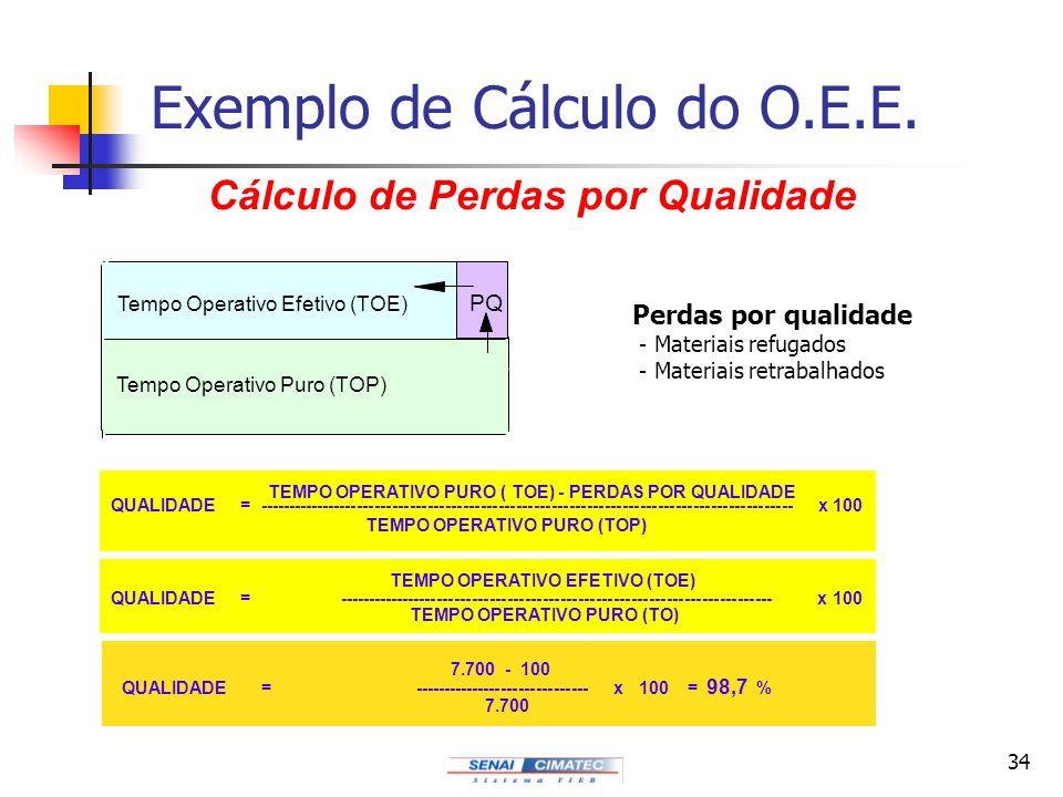 Exemplo de Cálculo do O.E.E.
