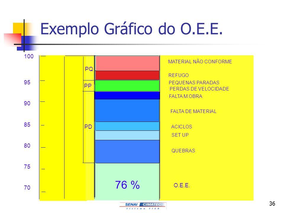 Exemplo Gráfico do O.E.E. 76 % 100 PQ 95 PP 90 85 PD 80 75 O.E.E. 70