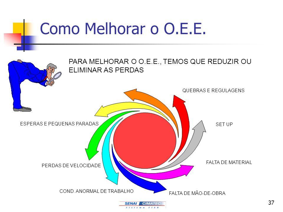 Como Melhorar o O.E.E. PARA MELHORAR O O.E.E., TEMOS QUE REDUZIR OU ELIMINAR AS PERDAS. QUEBRAS E REGULAGENS.