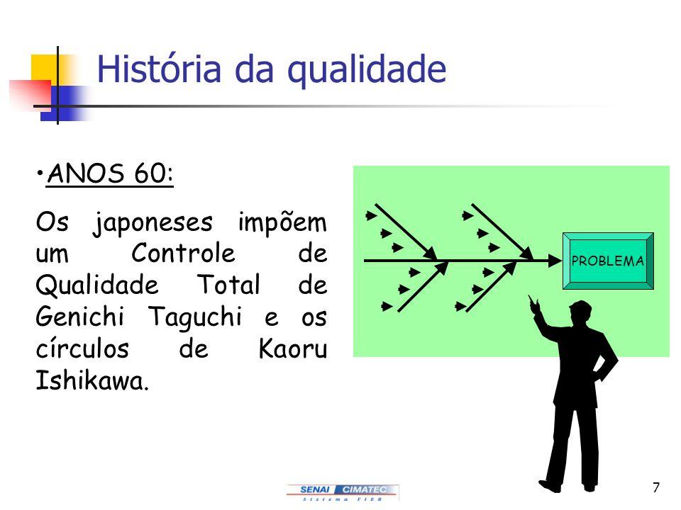 História da qualidade ANOS 60: