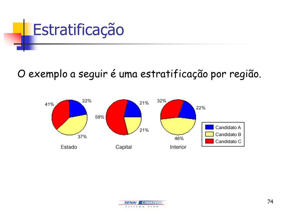 Estratificação O exemplo a seguir é uma estratificação por região.