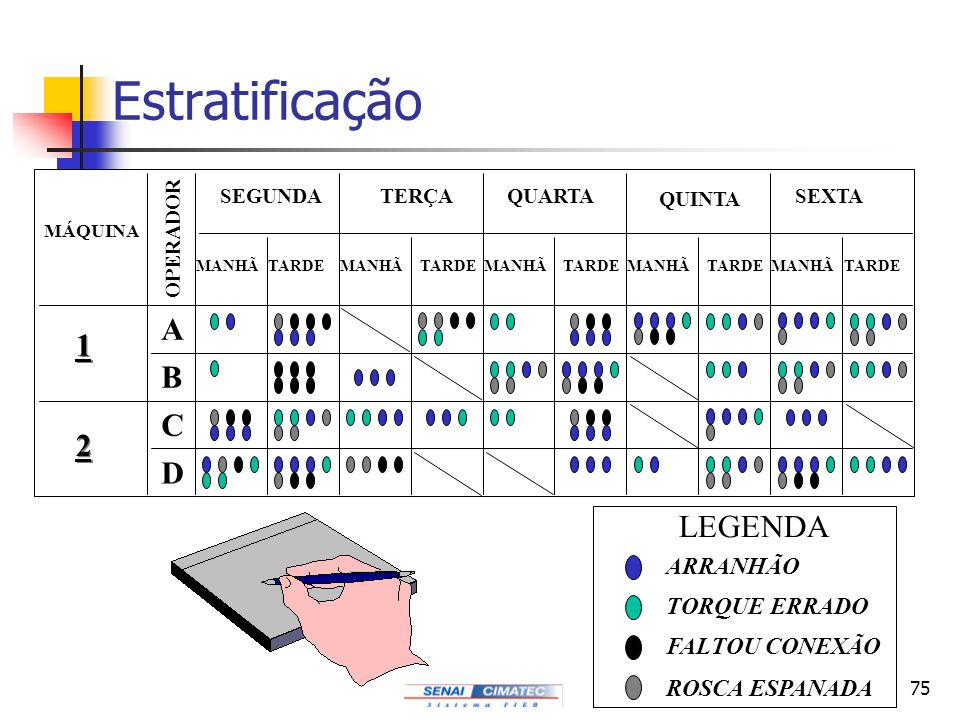Estratificação A 1 B C 2 D LEGENDA ARRANHÃO TORQUE ERRADO