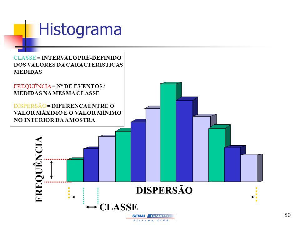 Histograma FREQUÊNCIA DISPERSÃO CLASSE