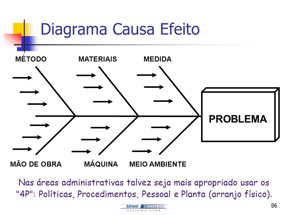 Diagrama Causa Efeito PROBLEMA