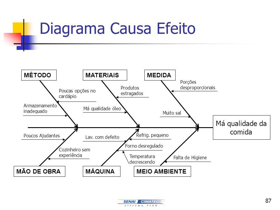 Diagrama Causa Efeito Má qualidade da comida MÉTODO MATERIAIS MEDIDA
