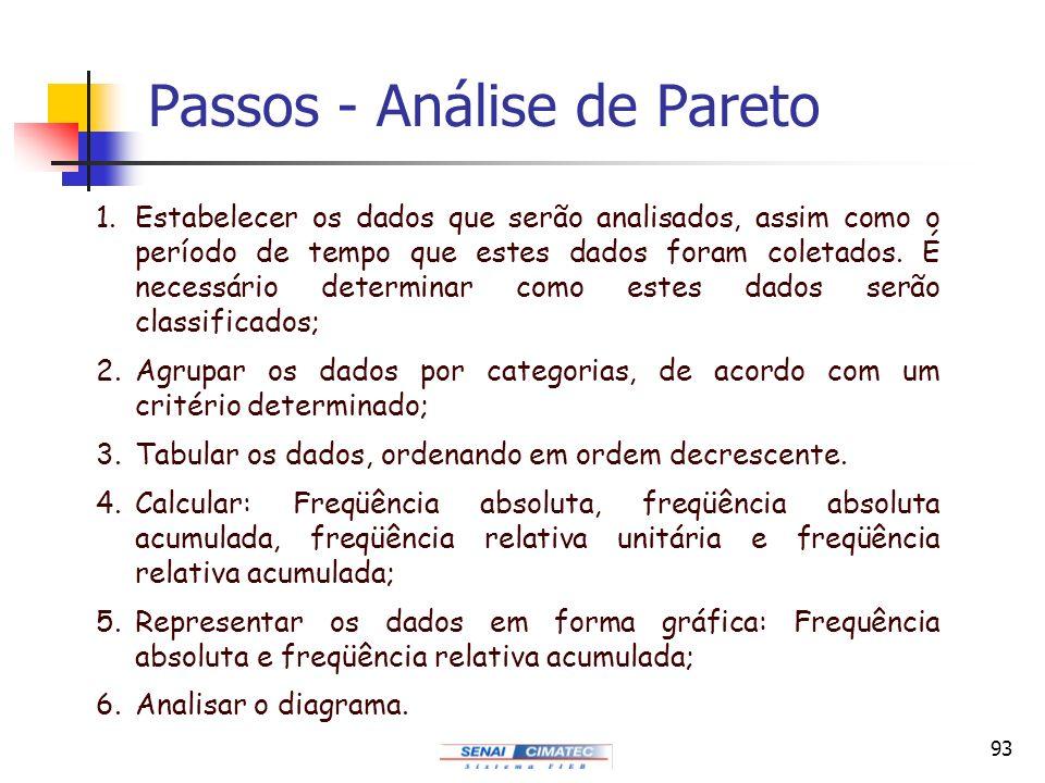Passos - Análise de Pareto