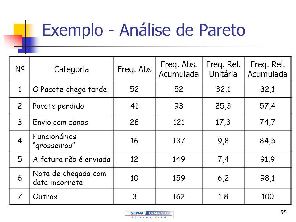Exemplo - Análise de Pareto