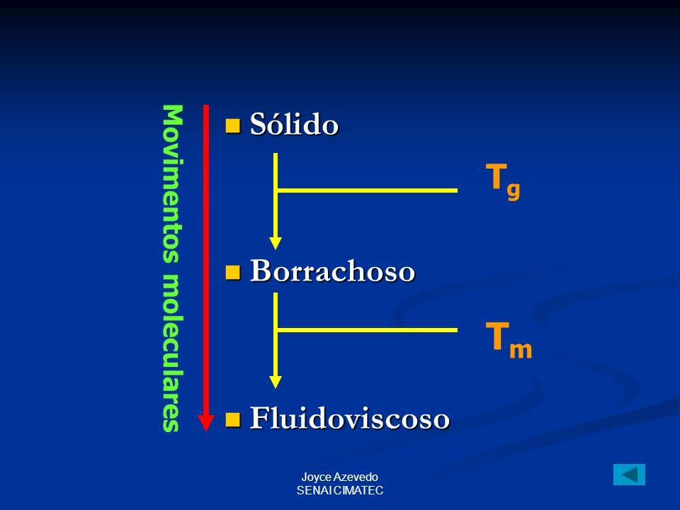 Tm Sólido Tg Borrachoso Fluidoviscoso Movimentos moleculares