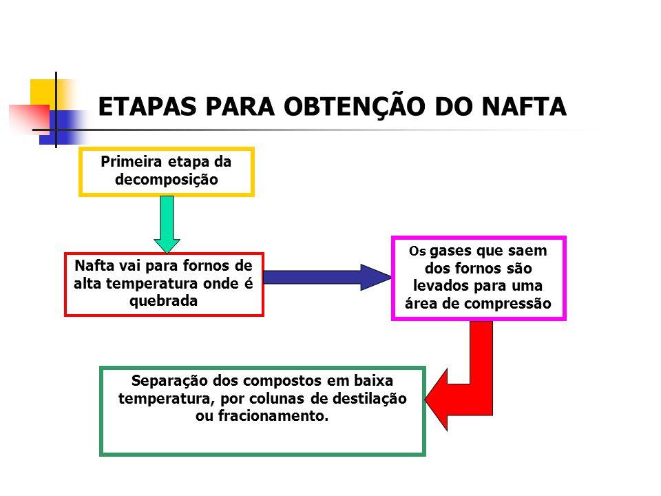 ETAPAS PARA OBTENÇÃO DO NAFTA