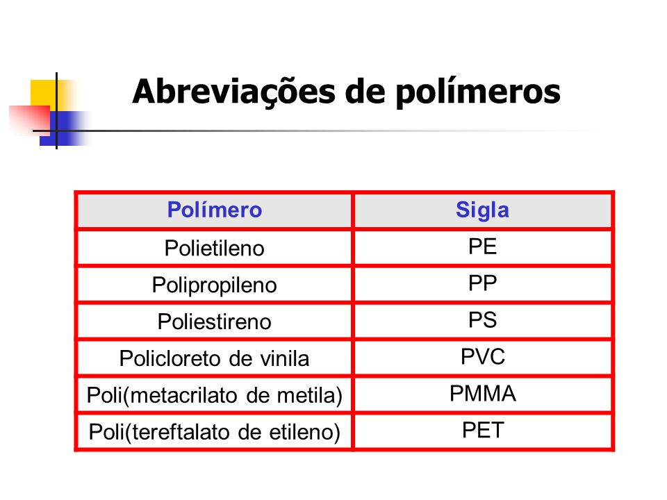 Abreviações de polímeros