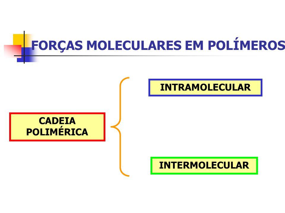 FORÇAS MOLECULARES EM POLÍMEROS