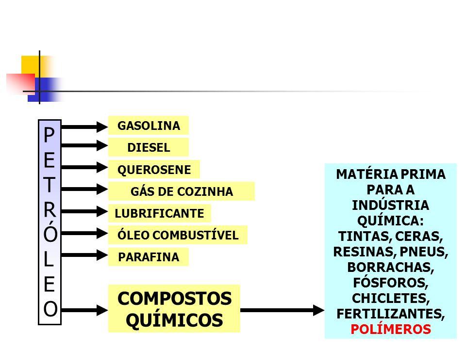 PETRÓLEO COMPOSTOS QUÍMICOS