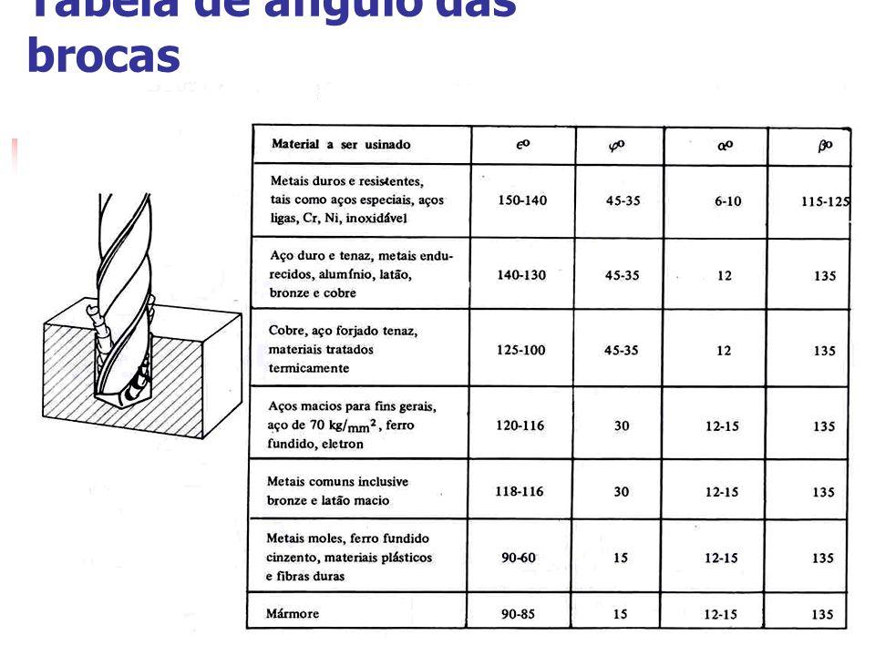 Tabela de ângulo das brocas