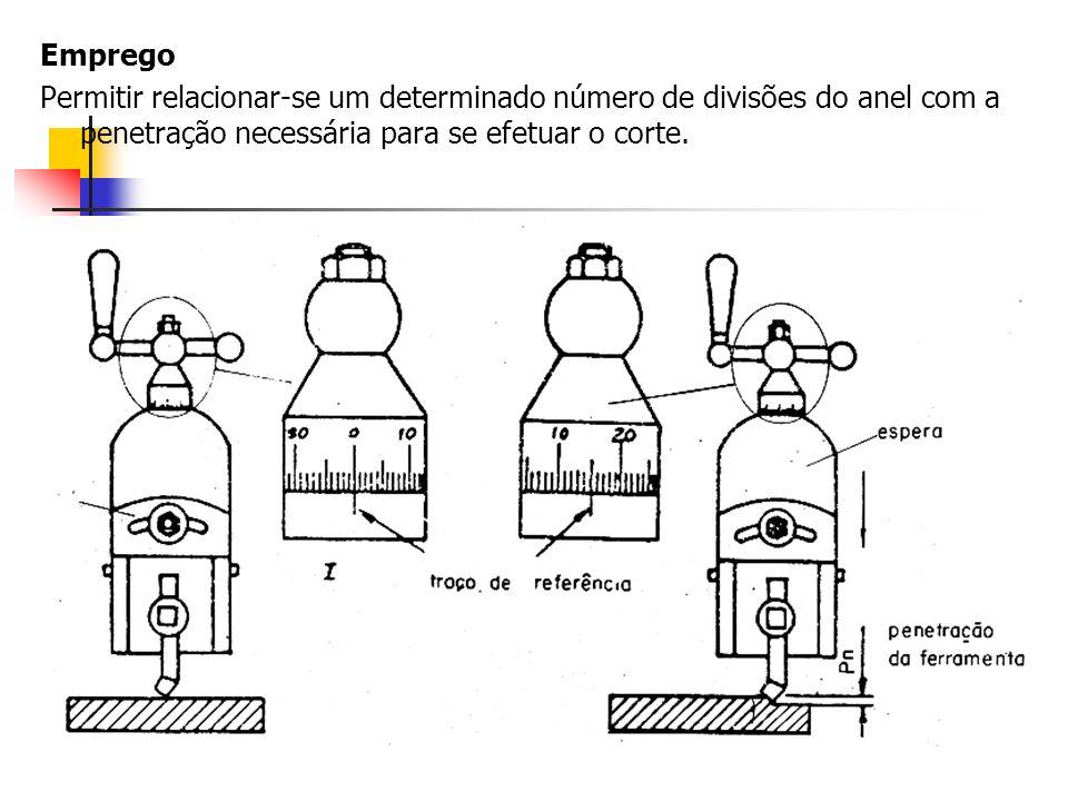 Emprego Permitir relacionar-se um determinado número de divisões do anel com a penetração necessária para se efetuar o corte.
