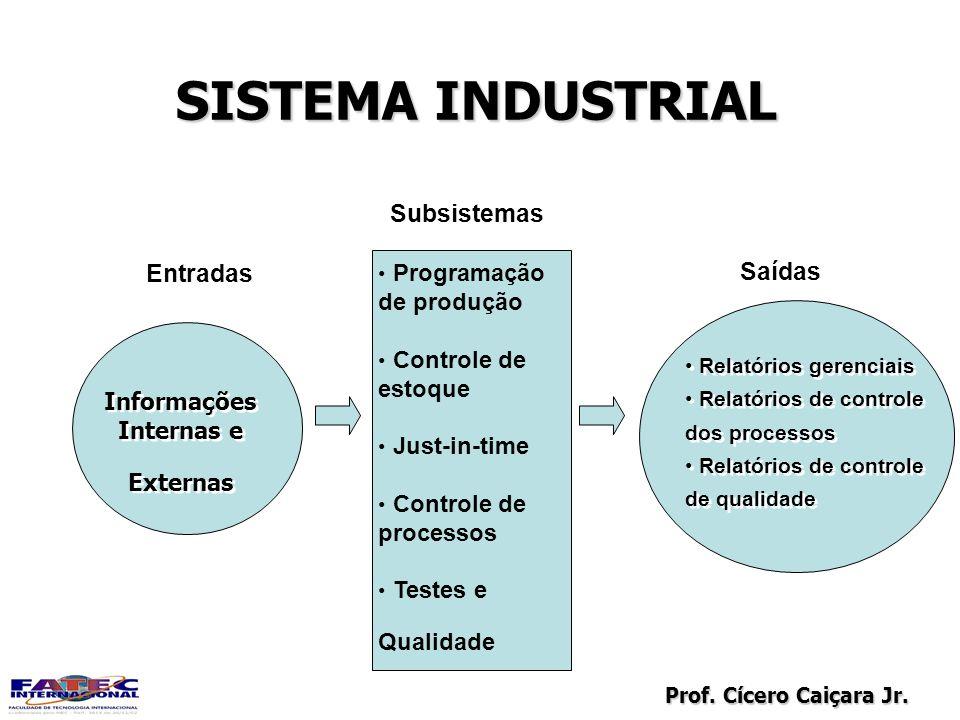 SISTEMA INDUSTRIAL Subsistemas Entradas Saídas Programação de produção