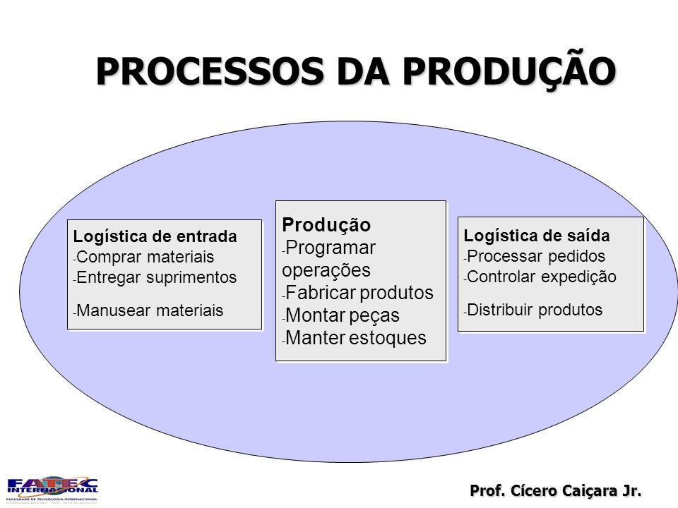PROCESSOS DA PRODUÇÃO Produção Programar operações Fabricar produtos