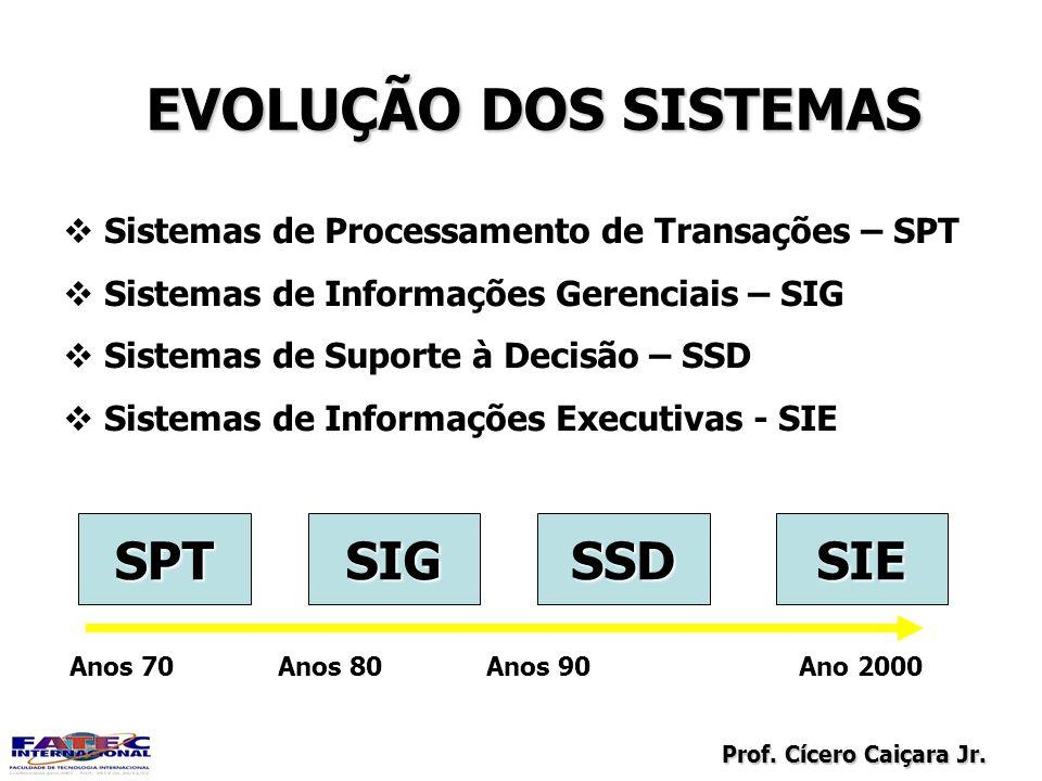 EVOLUÇÃO DOS SISTEMAS SPT SIG SSD SIE