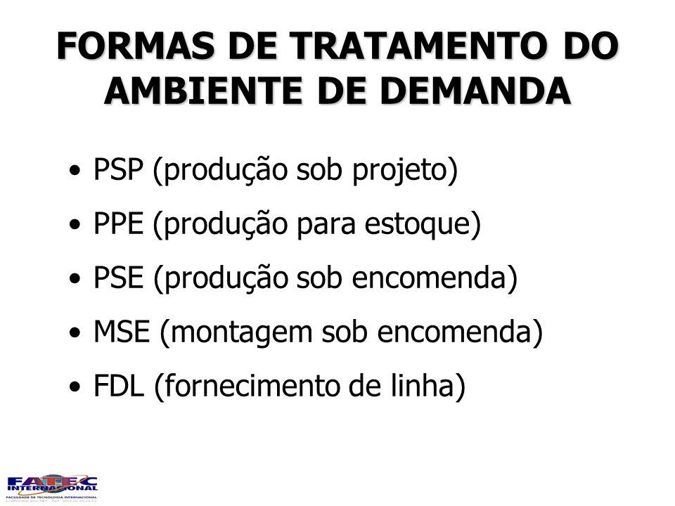 FORMAS DE TRATAMENTO DO AMBIENTE DE DEMANDA