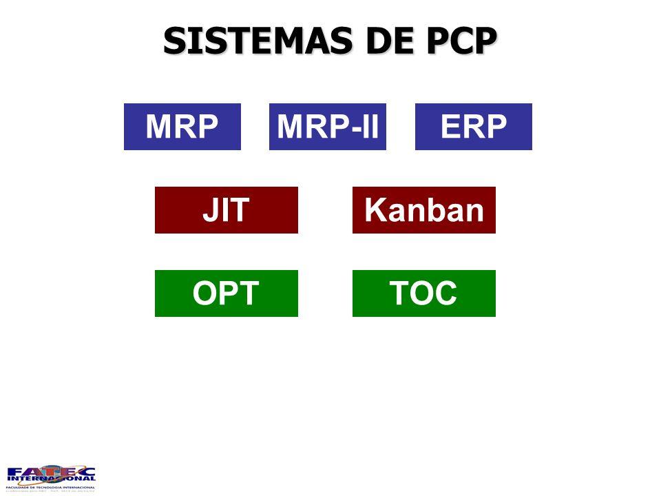 SISTEMAS DE PCP MRP MRP-II ERP JIT Kanban OPT TOC