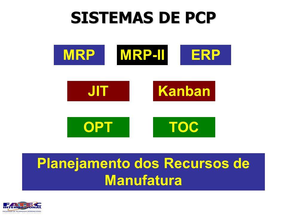Planejamento dos Recursos de Manufatura