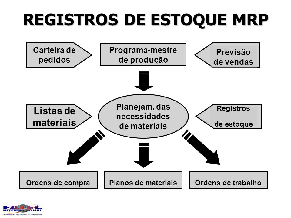 REGISTROS DE ESTOQUE MRP