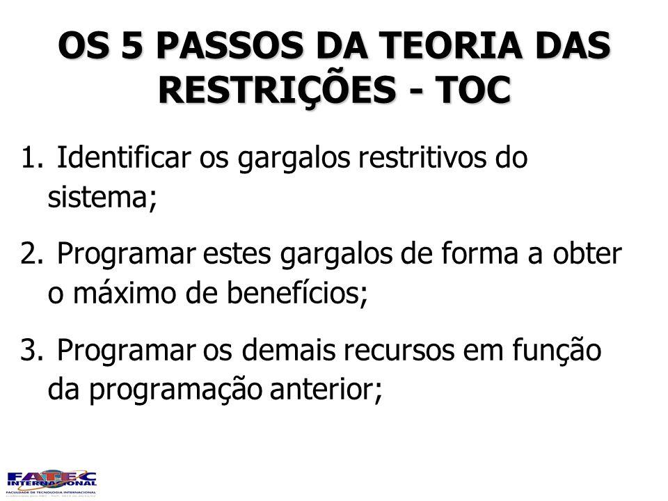 OS 5 PASSOS DA TEORIA DAS RESTRIÇÕES - TOC