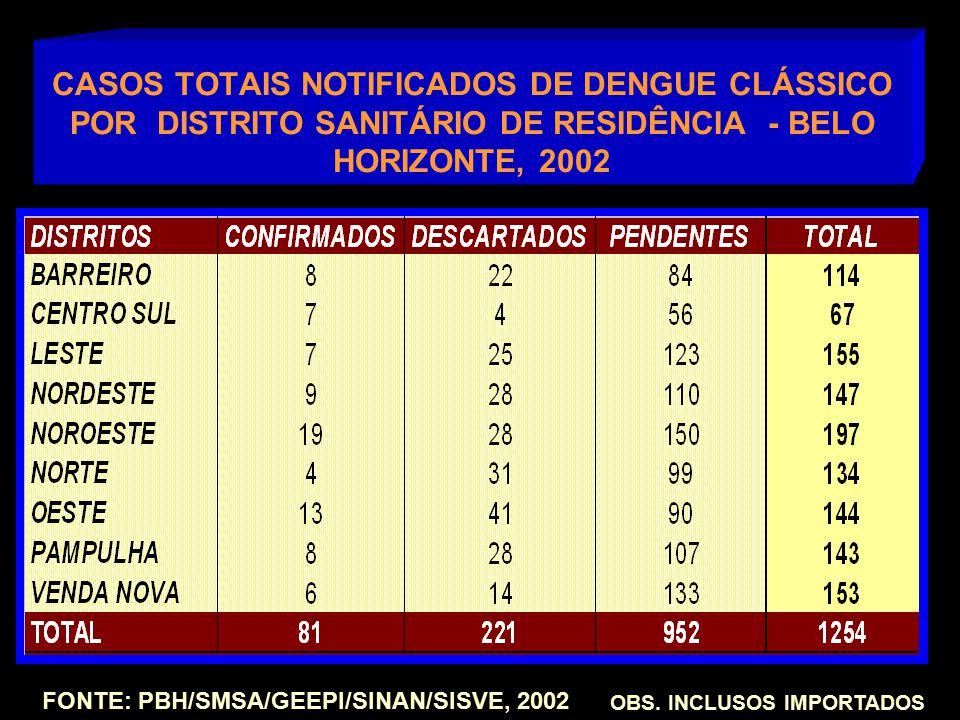 CASOS TOTAIS NOTIFICADOS DE DENGUE CLÁSSICO POR DISTRITO SANITÁRIO DE RESIDÊNCIA - BELO HORIZONTE, 2002