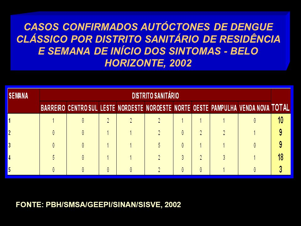 CASOS CONFIRMADOS AUTÓCTONES DE DENGUE CLÁSSICO POR DISTRITO SANITÁRIO DE RESIDÊNCIA E SEMANA DE INÍCIO DOS SINTOMAS - BELO HORIZONTE, 2002