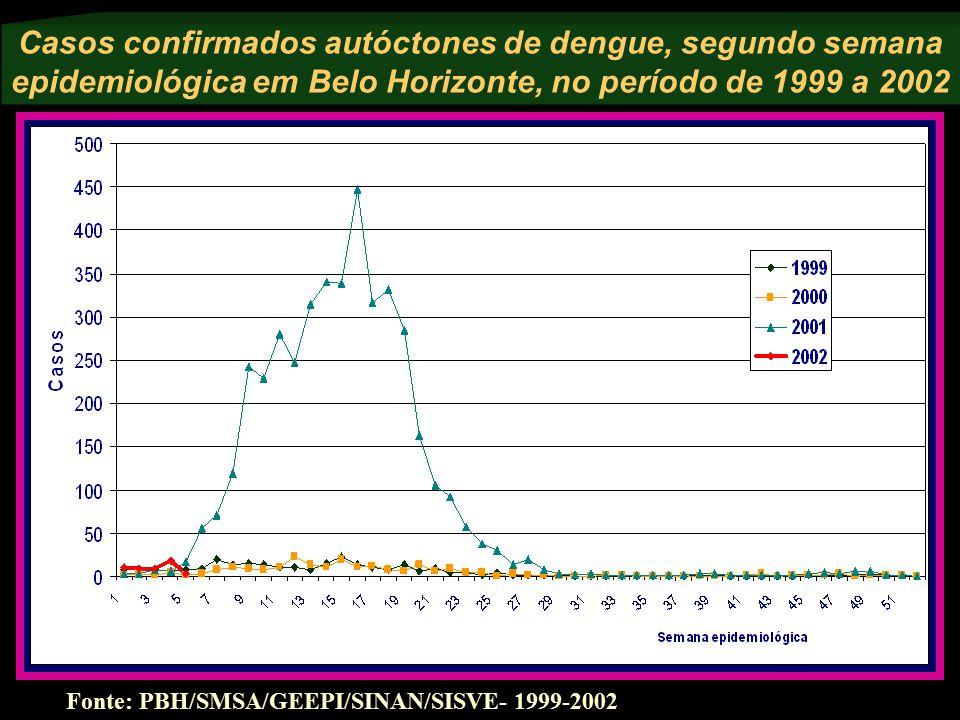Casos confirmados autóctones de dengue, segundo semana epidemiológica em Belo Horizonte, no período de 1999 a 2002