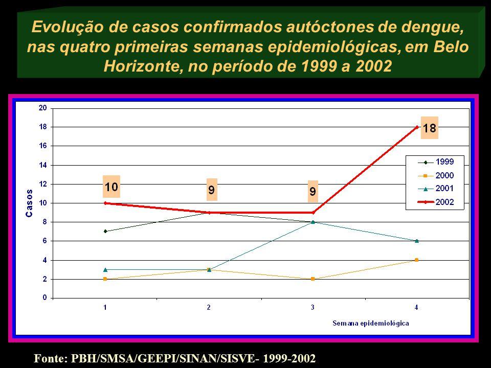 Evolução de casos confirmados autóctones de dengue, nas quatro primeiras semanas epidemiológicas, em Belo Horizonte, no período de 1999 a 2002