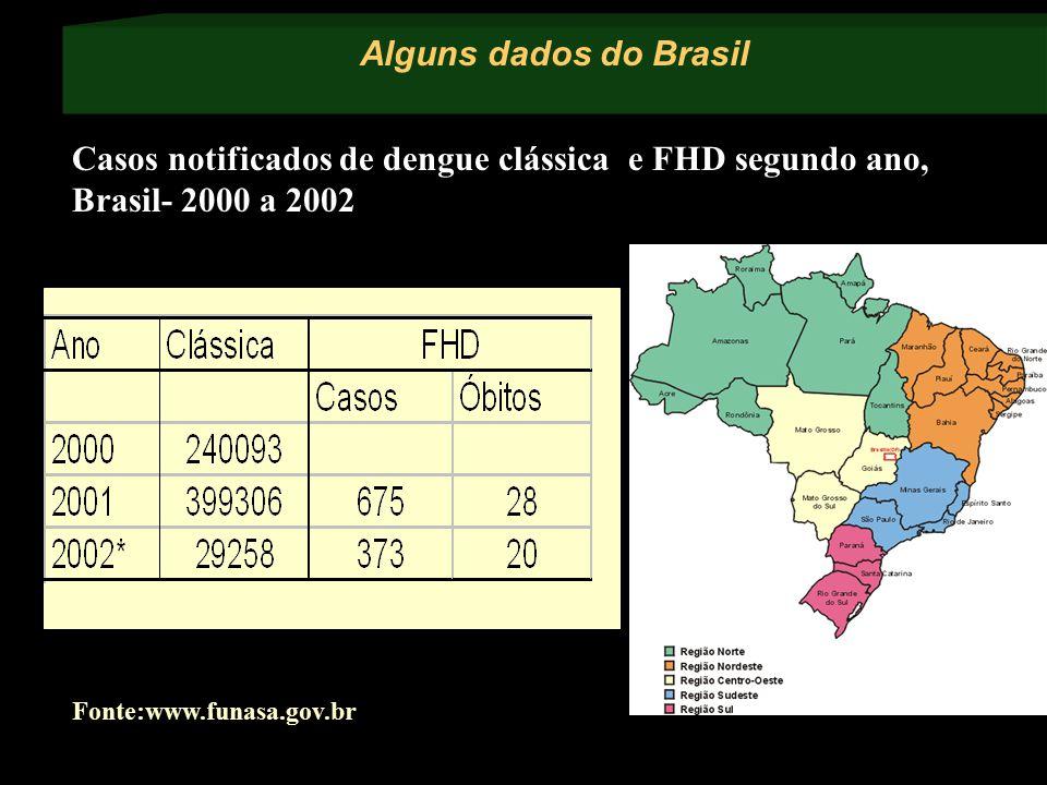 Alguns dados do Brasil Casos notificados de dengue clássica e FHD segundo ano, Brasil- 2000 a 2002.