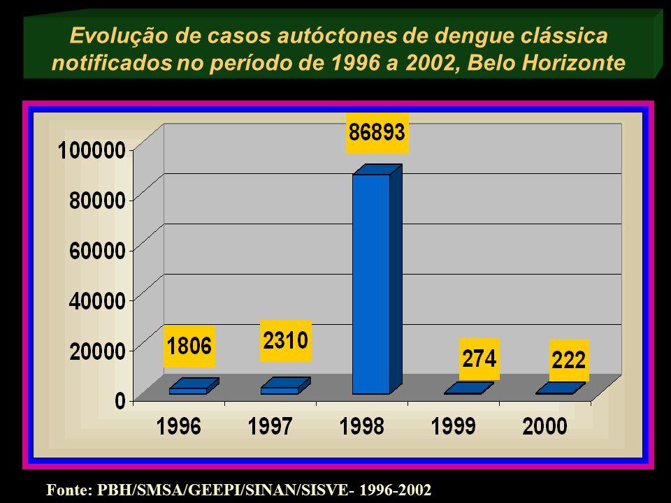Evolução de casos autóctones de dengue clássica notificados no período de 1996 a 2002, Belo Horizonte