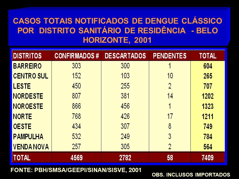 CASOS TOTAIS NOTIFICADOS DE DENGUE CLÁSSICO POR DISTRITO SANITÁRIO DE RESIDÊNCIA - BELO HORIZONTE, 2001