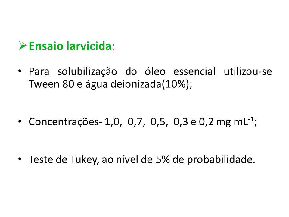Ensaio larvicida: Para solubilização do óleo essencial utilizou-se Tween 80 e água deionizada(10%);