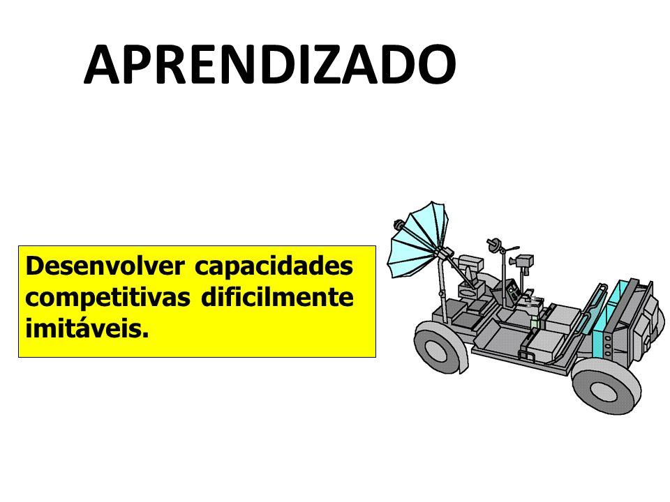 APRENDIZADO Desenvolver capacidades competitivas dificilmente imitáveis.