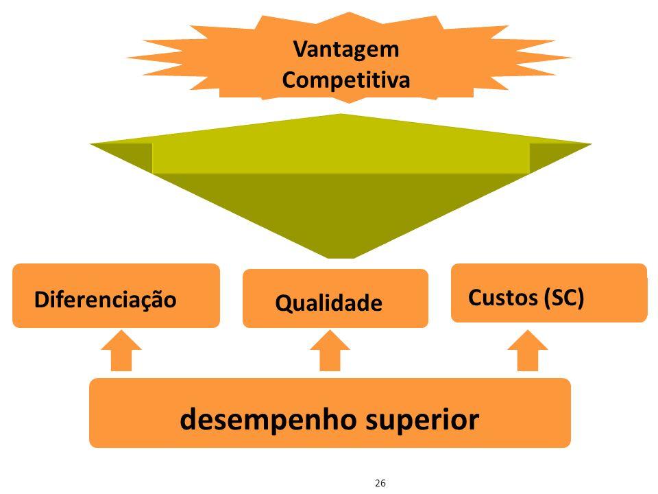 desempenho superior Vantagem Competitiva Custos (SC) Diferenciação