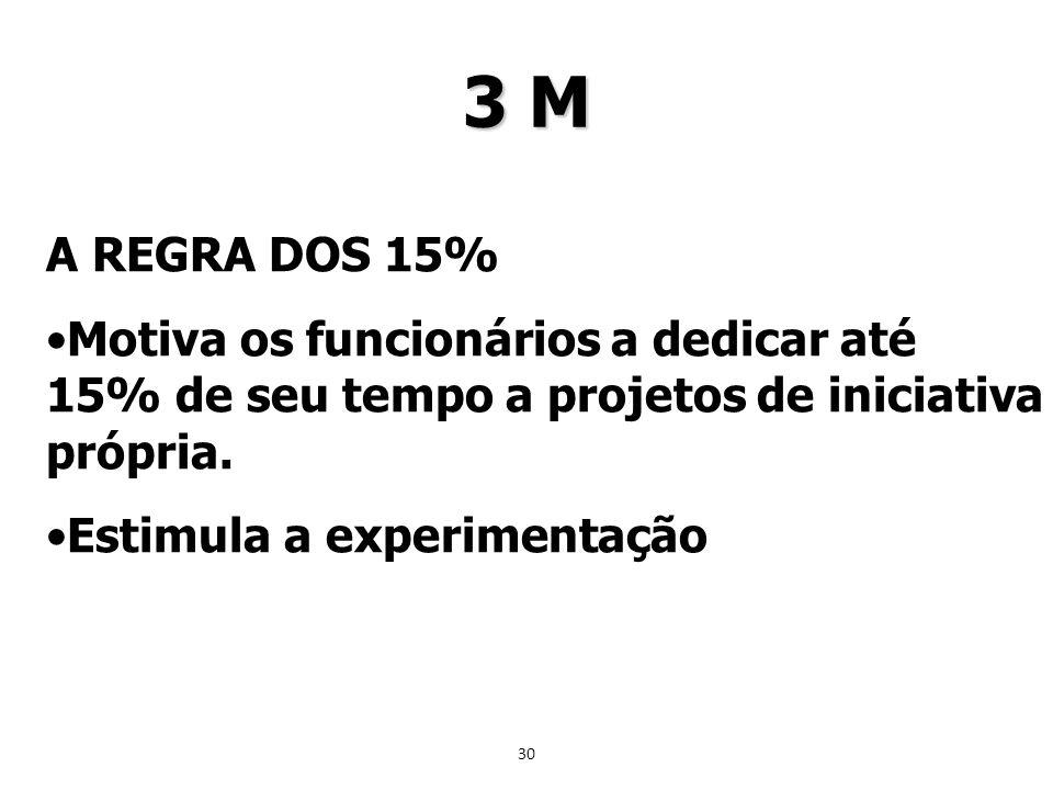 3 M A REGRA DOS 15% Motiva os funcionários a dedicar até 15% de seu tempo a projetos de iniciativa própria.