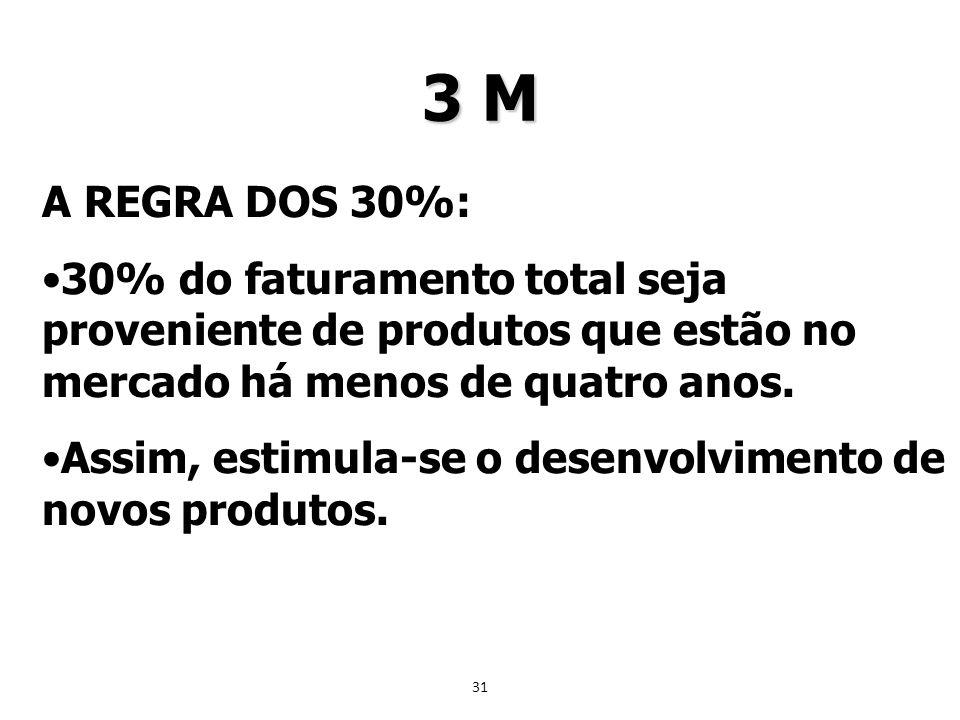 3 M A REGRA DOS 30%: 30% do faturamento total seja proveniente de produtos que estão no mercado há menos de quatro anos.