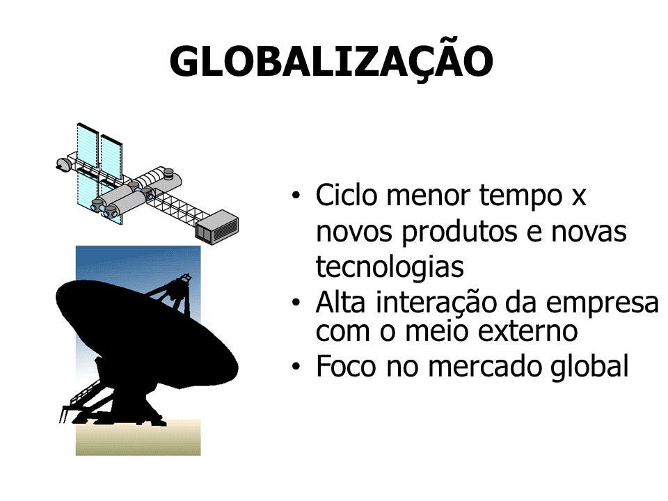 GLOBALIZAÇÃO Ciclo menor tempo x novos produtos e novas tecnologias